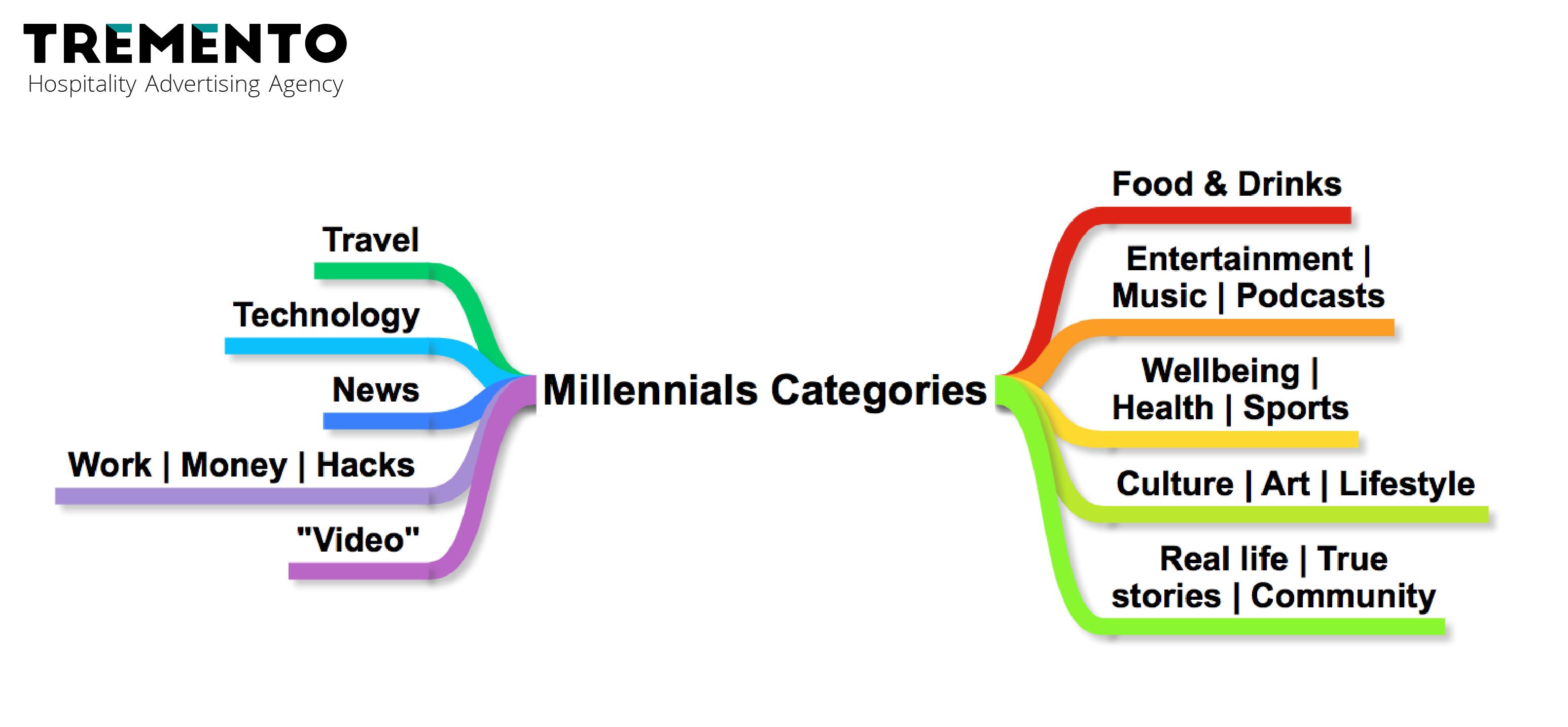 Millennials Content Categories Consumption Trends